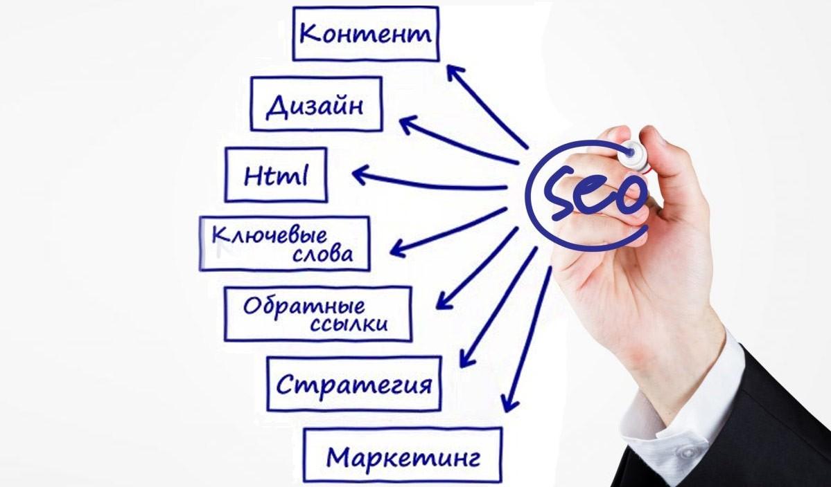 Определение SEO. Что означает «продвижение и поисковая оптимизация веб-сайтов»?