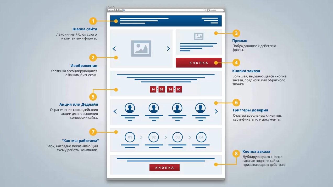 Как создать эффективную посадочную страницу (landing page)?